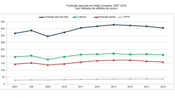 Produção agrícola na União Europeia, 2007-2016