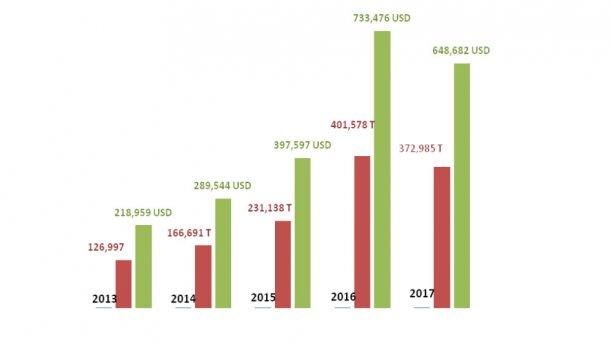 Evolução das vendas de produtos de suíno de Espanha para a China em volume e valor
