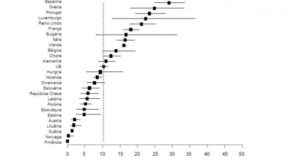 Figura 1. Prevalência de Salmonella em porcos de engorda nos países da UE (EFSA, 2008)