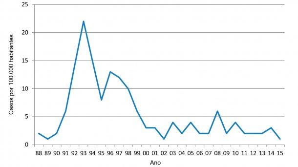 Figura 1. Incidência anual de salmonelose humana na carne de porco dinamarquesa (Relatório anual 2015 do Centro Dinamarquês de Zoonoses)