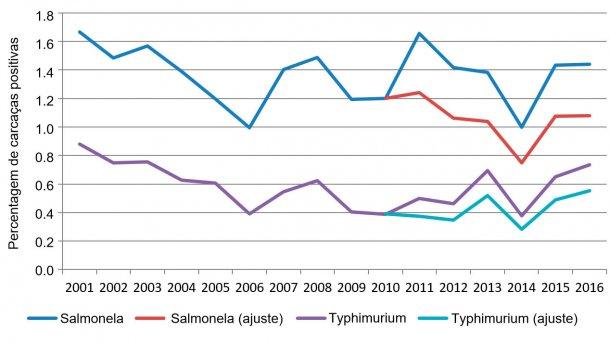 Figura 2. Percentagem de carcaças positivas por ano à salmonela.
