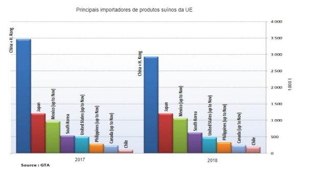 Principais importadores de produtos suínos da UE