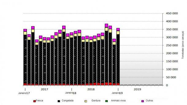 Exportações europeias de produtos suínos