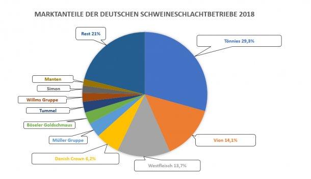 Cota de mercado dos 10 principais matadouros de porcos da Alemanha em 2018. Fonte: ISN.