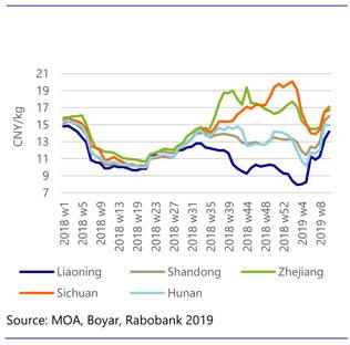 Convergência dos Preços regionais dos suínos em função da redução das restrições da movimentação de animais