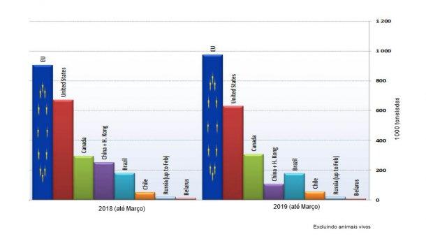 Principais exportadores de produtos de suíno. (Fuente: GTA).