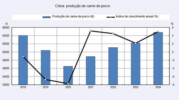 Produção de carne de porco na China
