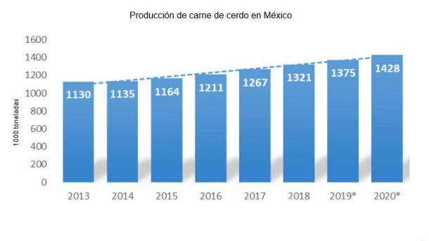 Fuente USDA a partir de datos de ANETIF.