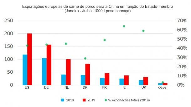 Exportações europeias de carne de porco para a China