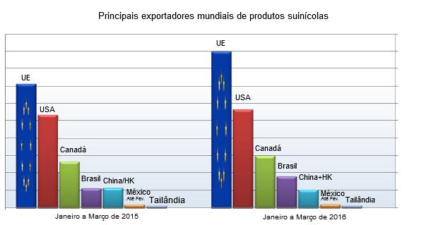 principales exportadores mundiales de carne