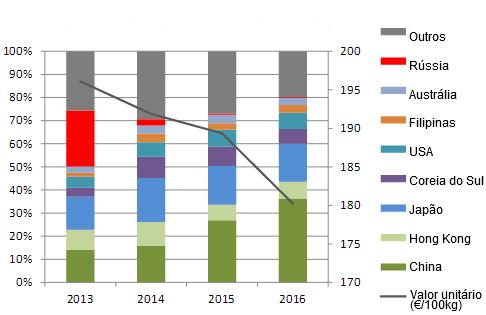 Destinations and unit value of EU pigmeat exports, 2013 - 201