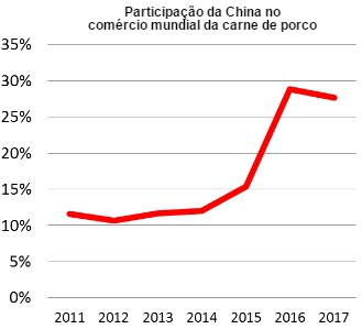 china share of worls pork trade
