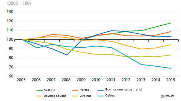 Producción de carne en la UE (2005-2015)