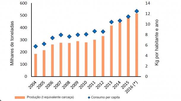 Evolução da produção e consumo de carne de porco na Argentina