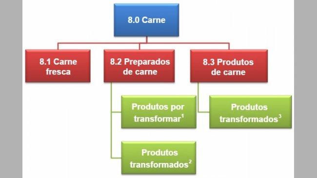 Nova classificaçãode derivados de carne de acordo com o Regulamento 1333/2008
