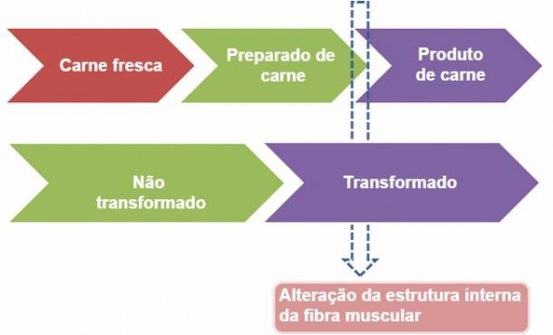 Preparadode carne eproduto de carne: a avaliação do grau de transformação da fibra muscular nasuperfície decorteestabelece a sua classificação