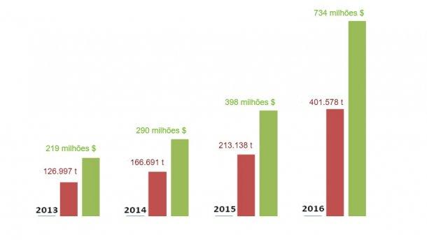 Evolução das exportações espanholas de porco para a China durante os últimos 4 anos.