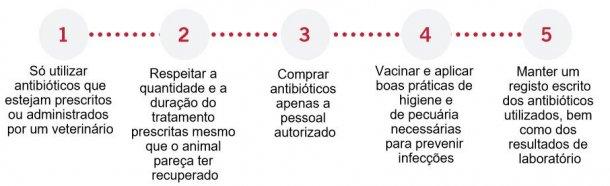 Uso responsável dos antimicrobianos.