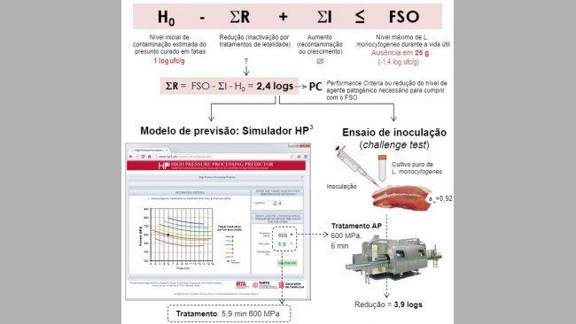 Figura 1.Exemplode aplicação de modelos de previsão através dosimulador HP3 eensaio de inoculaçãopara validar oprocessamento por AP no presunto curado.