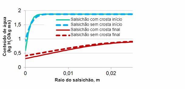 Figura 2. Simulação da distribuição de humidadenum salsichão no início efinal de processo com e sem problemas de encrostar.